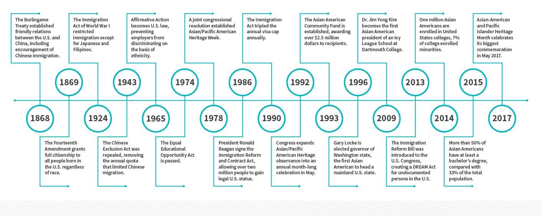 Educational Milestones for Asian American Students