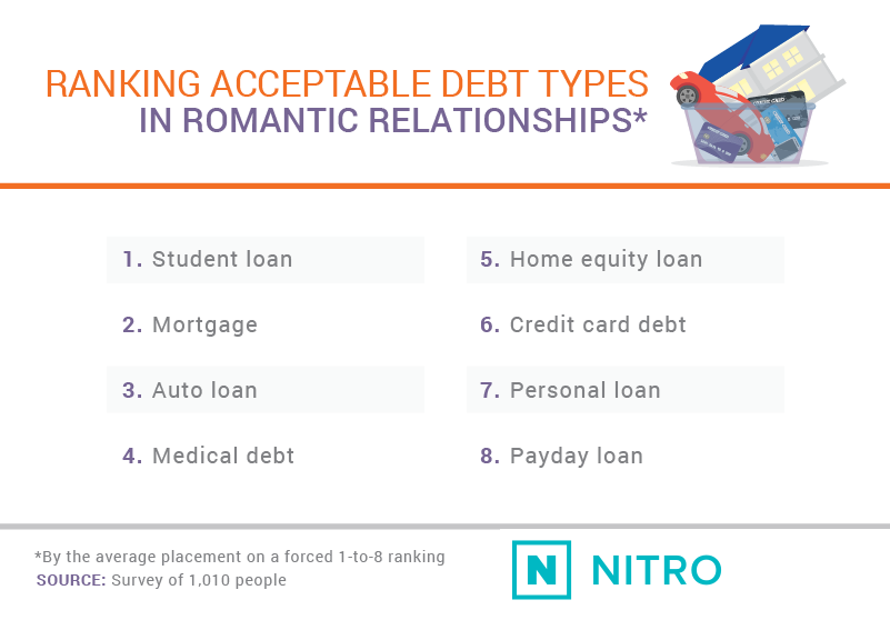 Dating-and-Debt_asset2-NITRO
