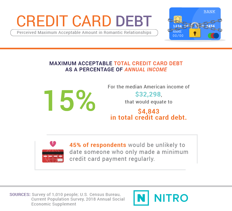 Dating-and-Debt_asset7-NITRO