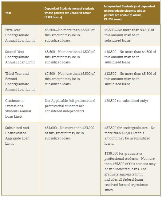 Federal loan limits-2