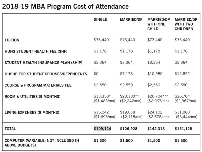 Harvard MBA cost