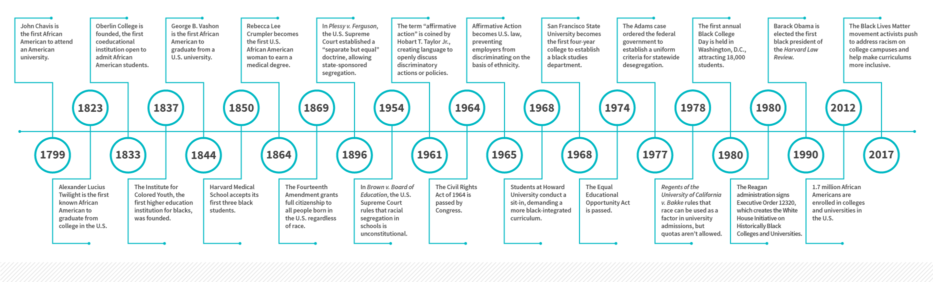 Educational Milestones for African American Students in the U.S.