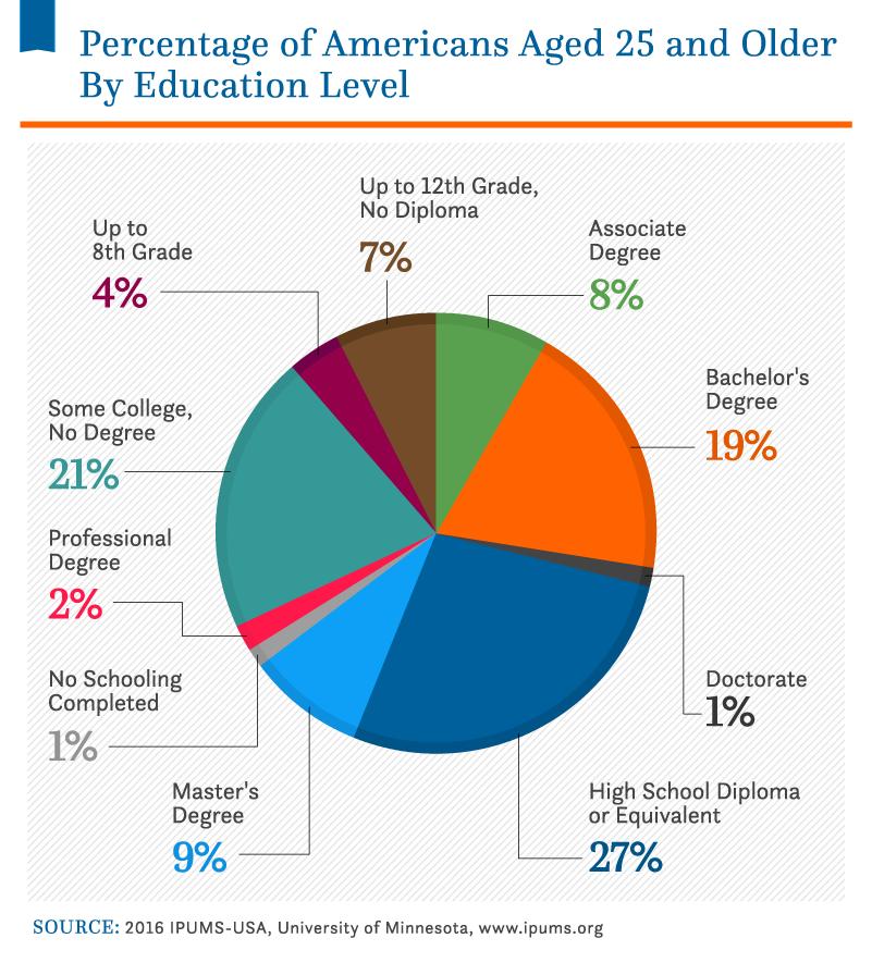 Student Debt Statistics_Asset_15A (2)