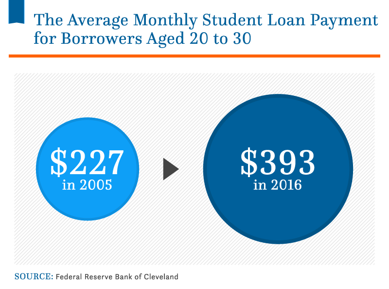 Loans You Can Pay Back Monthly >> Average Student Loan Debt In The U S 2019 Statistics Nitro