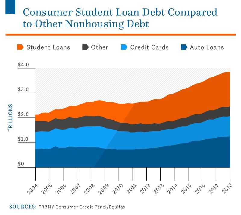 Student-Debt-Statistics_Asset_2