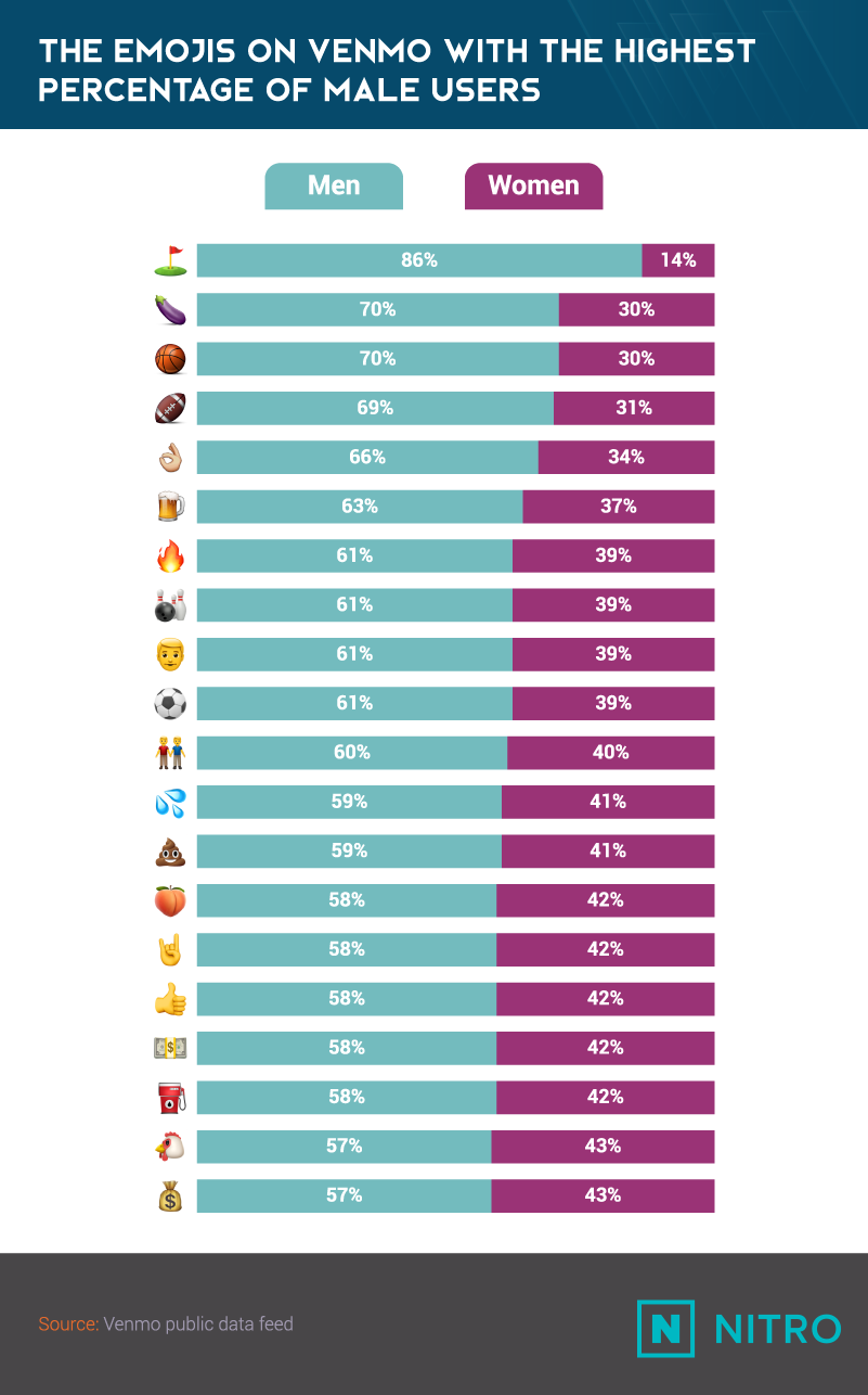 Venmo Emojis_Emojis With The Highest-Percentage Of male Users-NITRO