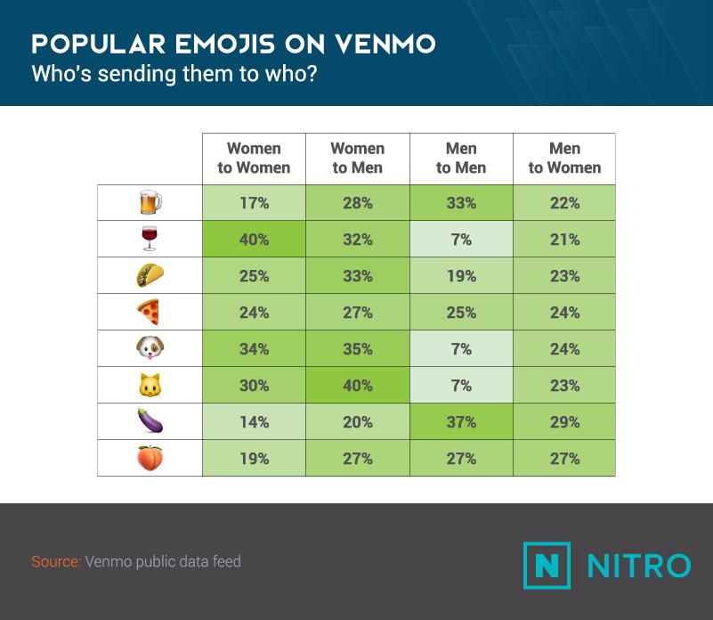 Venmo Emojis_Popular Emojis by Sender-Recipient Gender-NITRO