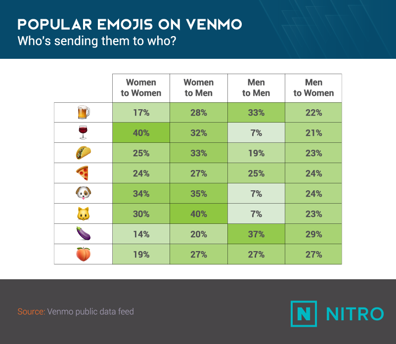 Venmo Emojis_Popular Emojis by Sender-Recipient Gender-NITRO