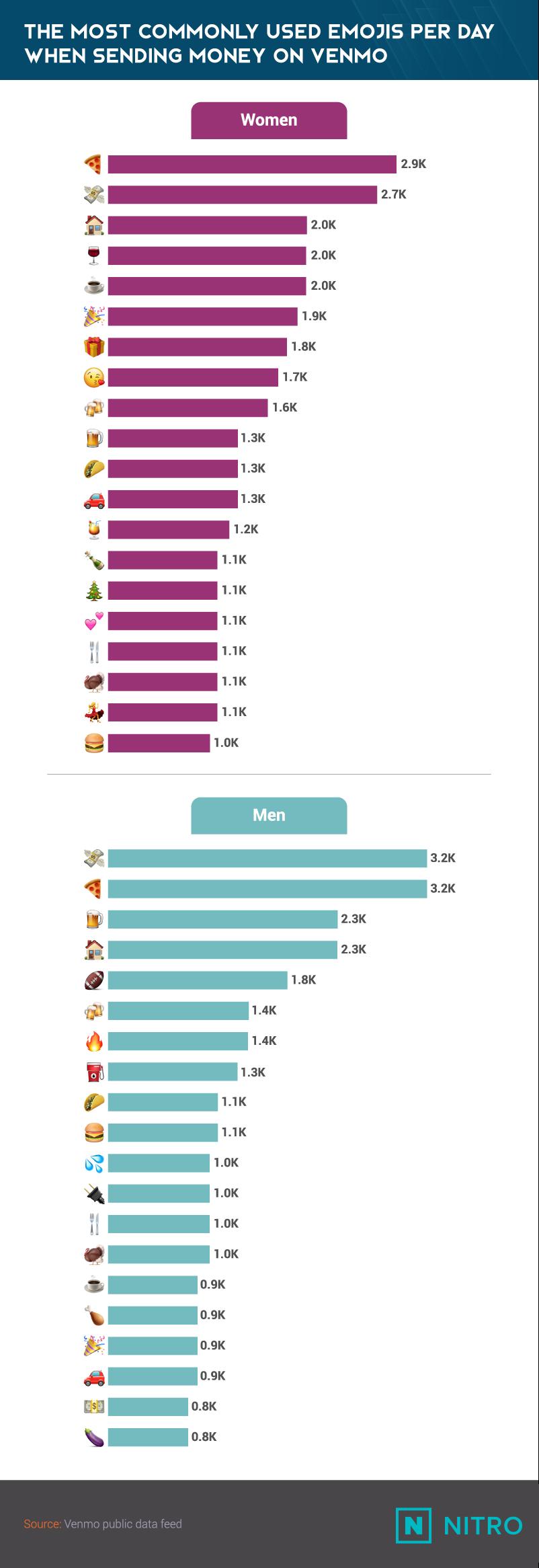 Venmo Emojis_The Most Commonly Used Emojis Per Day When Sending Money-NITRO