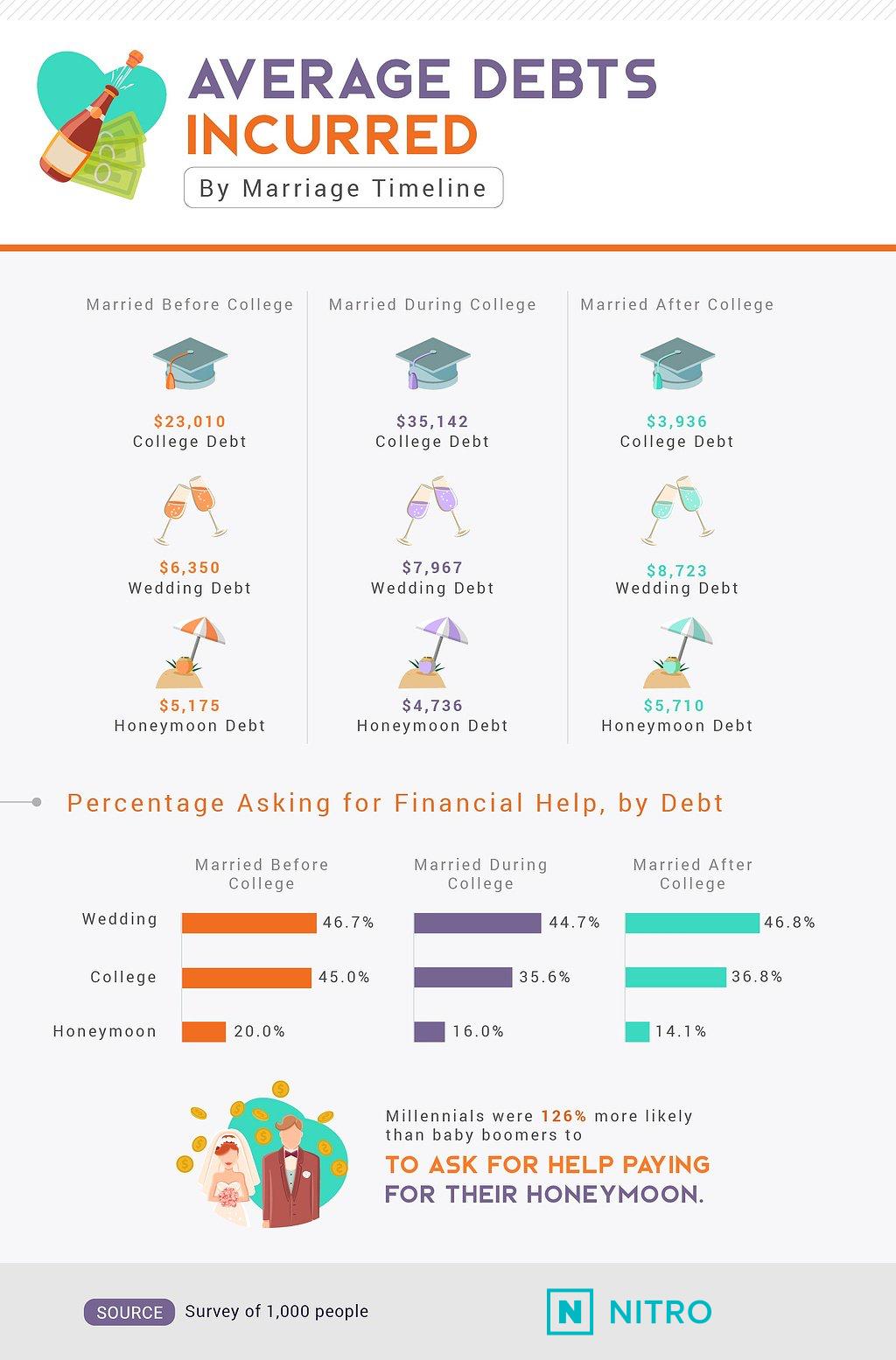 average-debts-incurred-NITRO