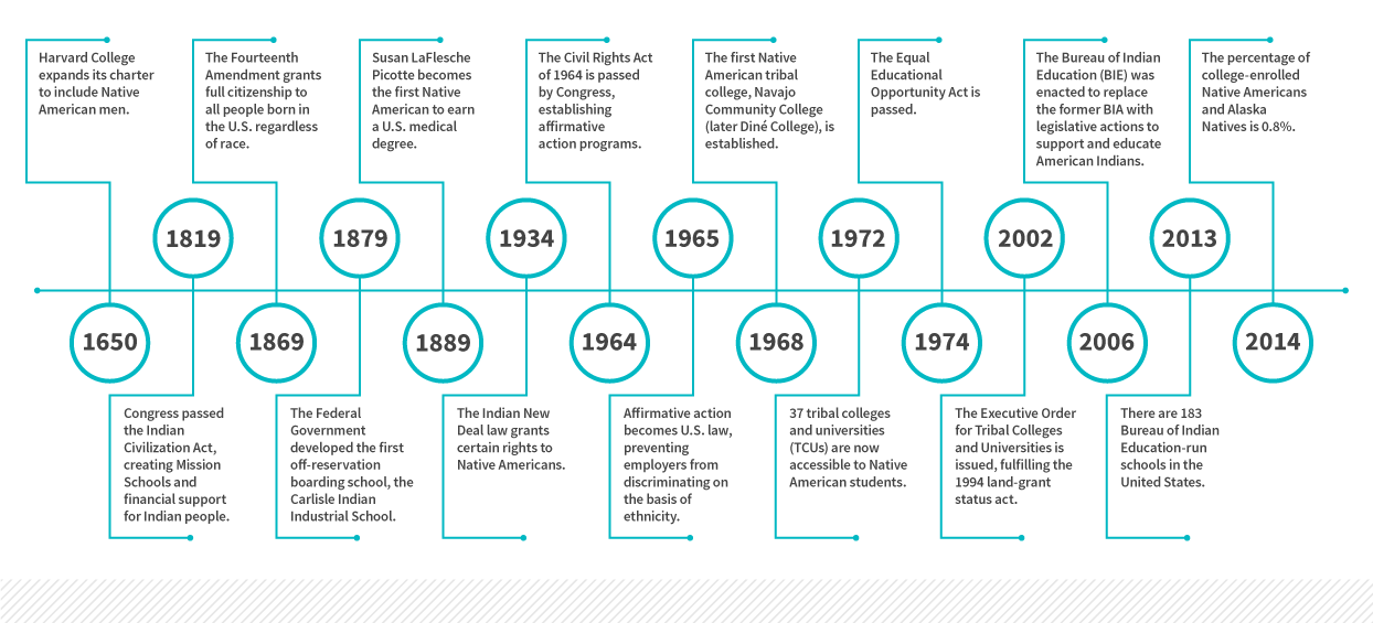 Educational Milestones for Native American Students in the U.S.