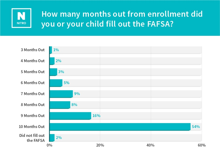 parent-scholarship-study_How many months out from enrollment  did you or your child fill out the FAFSA- (1).jpg