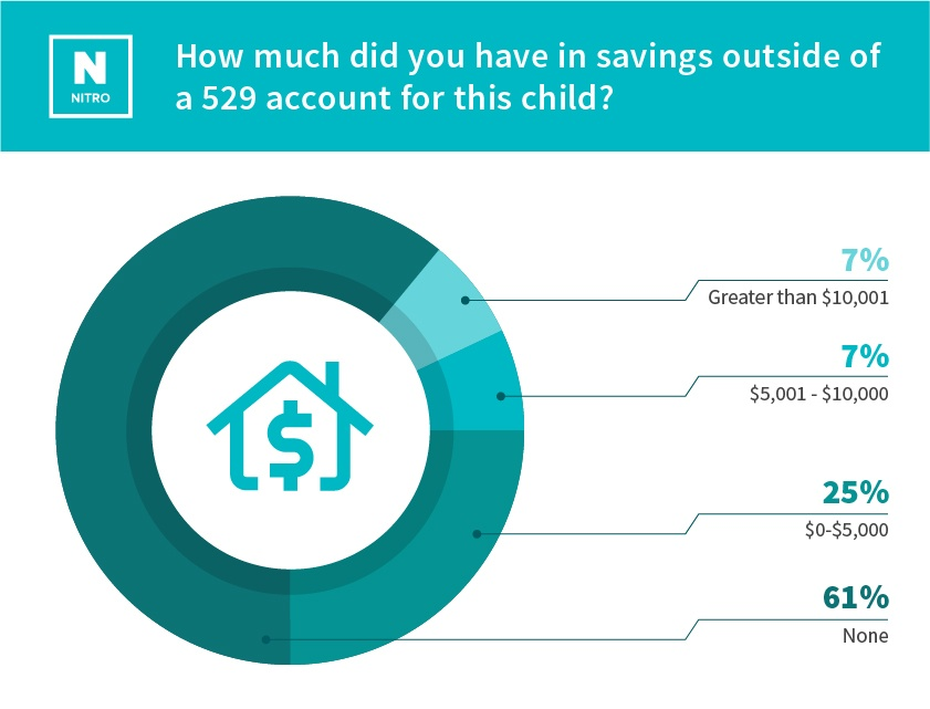 parent-scholarship-study_How much did you have in savings outside of a 529 account for this child- (1).jpg