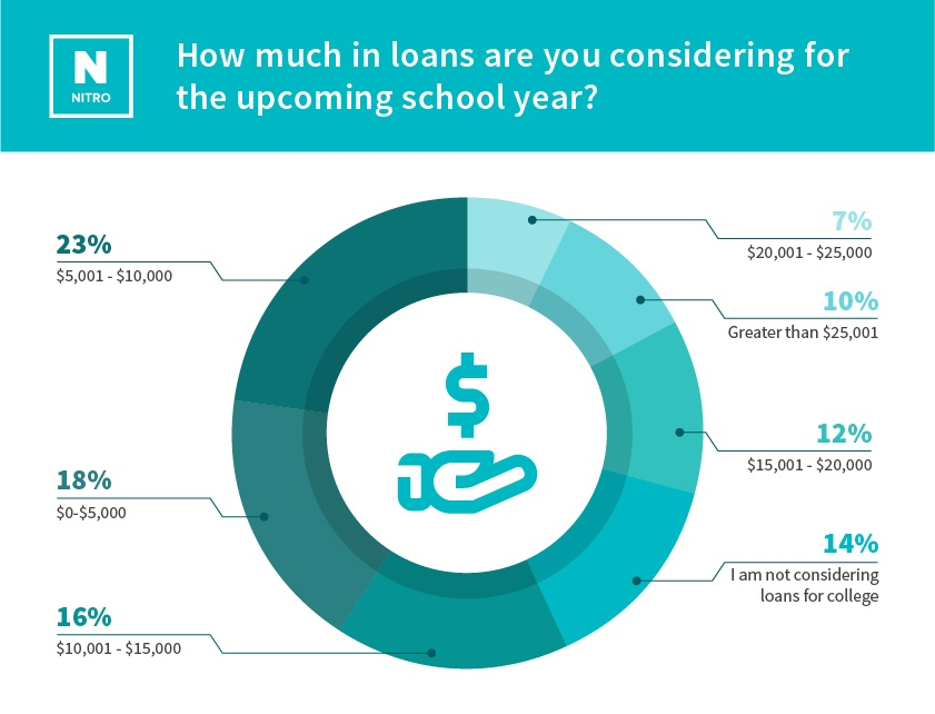 parent-scholarship-study_How much in loans are you considering for the upcoming school year v2.jpg