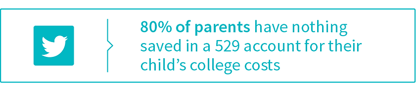 parent-scholarship-study_twitter_80-percent-of-parents-have-nothing-saved-in-a-529-account (1).png