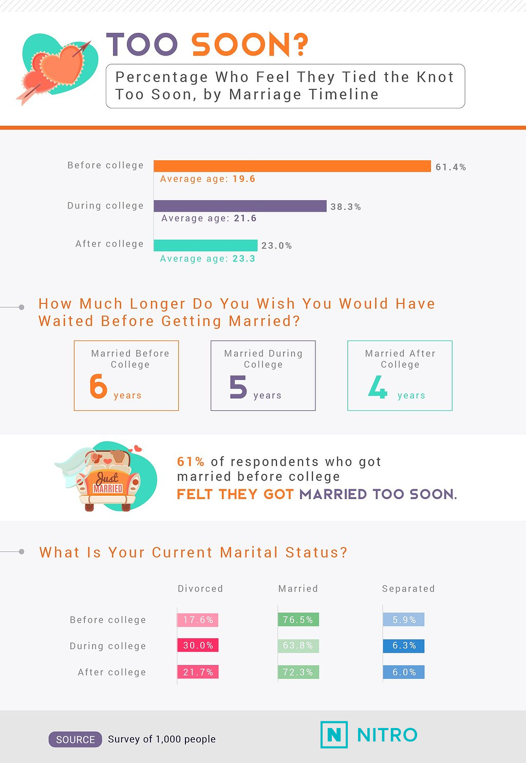 percentage-married-too-soon-NITRO
