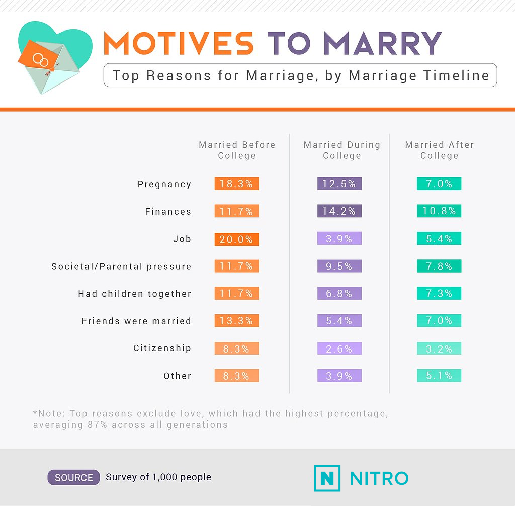 top-reasons-for-marriage-NITRO