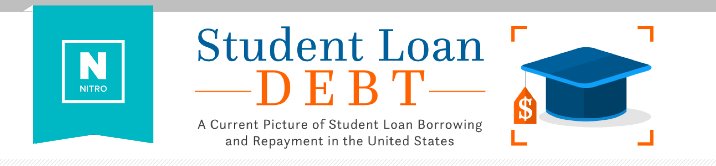 Average Student Loan Debt in the U S  - 2019 Statistics | Nitro