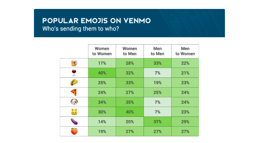 Men are from Mars, Women are from Venmo: 4 Things Venmo